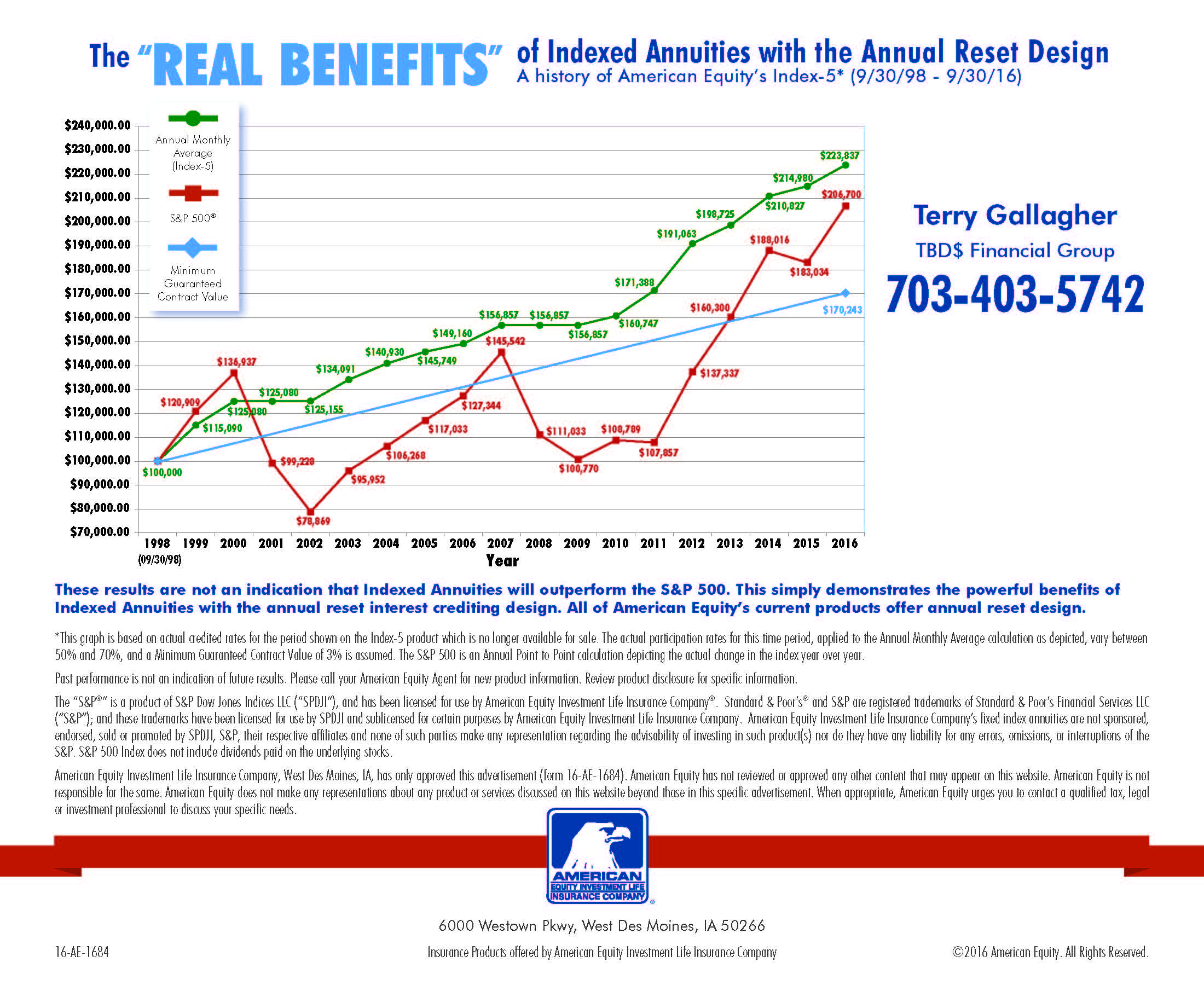 tbds financial group com american equity investment life insurance company west des moines ia has only approved this advertisement form 1684 american equity has not reviewed